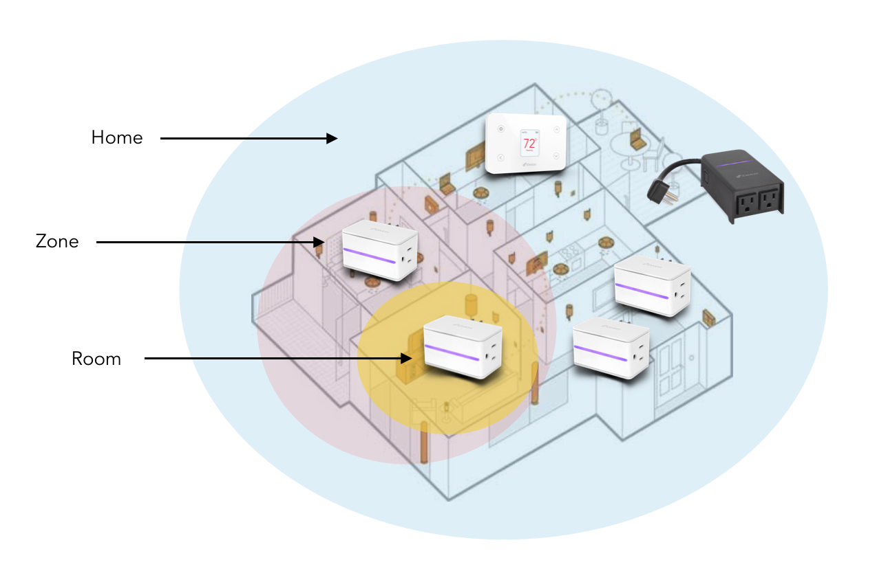HomeKit Home Room Zone Diagram